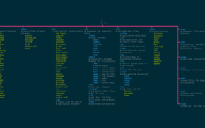 Unix, open source, operating systems, Linux